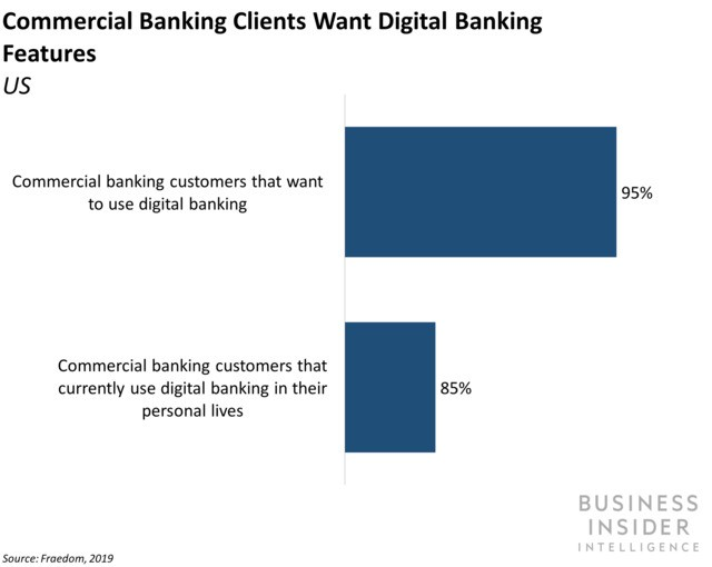 The disruptive digital transformation of banking services in 2019