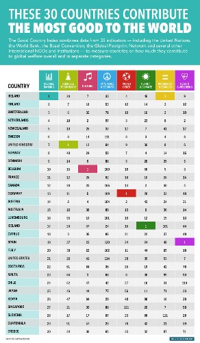 These 30 Countries Contribute The Most Good To The World