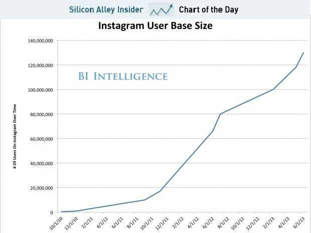 CHART OF THE DAY: The Rise Of Instagram