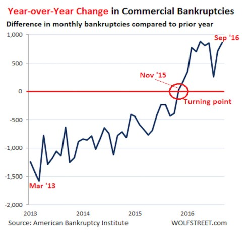 US commercial bankruptcy filings have soared 38% from one year ago