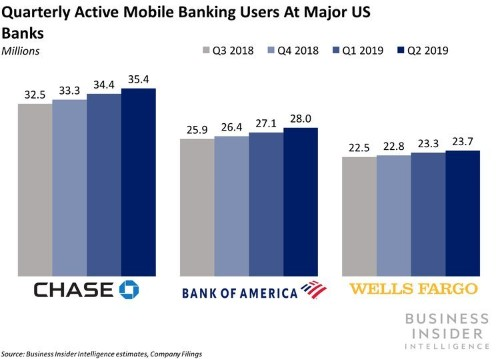 JPMorgan Chase is maintaining its lead in digital banking