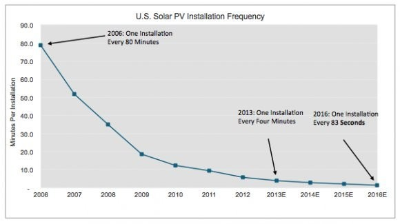 This Might Be The Chart That Convinces You The Solar Revolution Is For Real