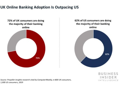HSBC and RBS are rolling out new digital banking platforms - Business Insider
