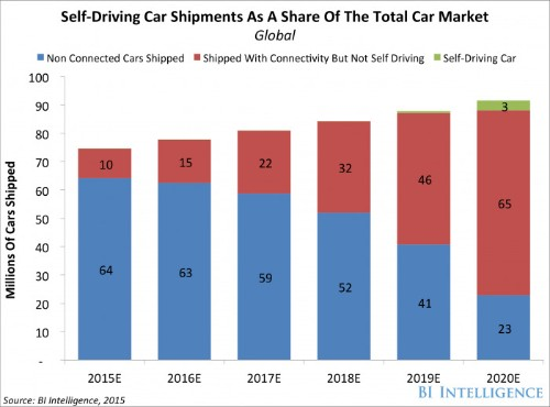 Wide adoption of self-driving cars could be only 5 years away