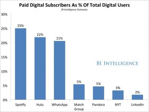 Subscriptions are enjoying a new prominence as a revenue engine for digital content and apps