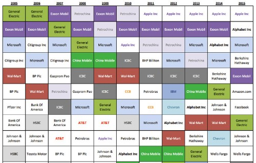 This amazing Goldman Sachs chart shows how tech companies have come to dominate the world