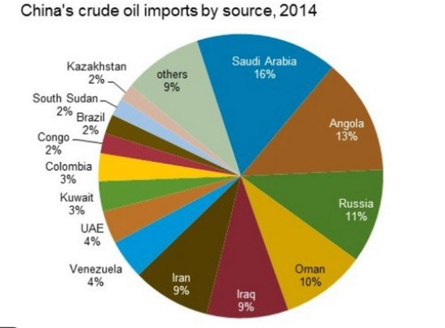 China's oil imports may finally be flowing at full capacity
