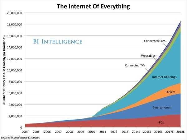 THE INTERNET OF EVERYTHING: 2014 [SLIDE DECK] - Business Insider