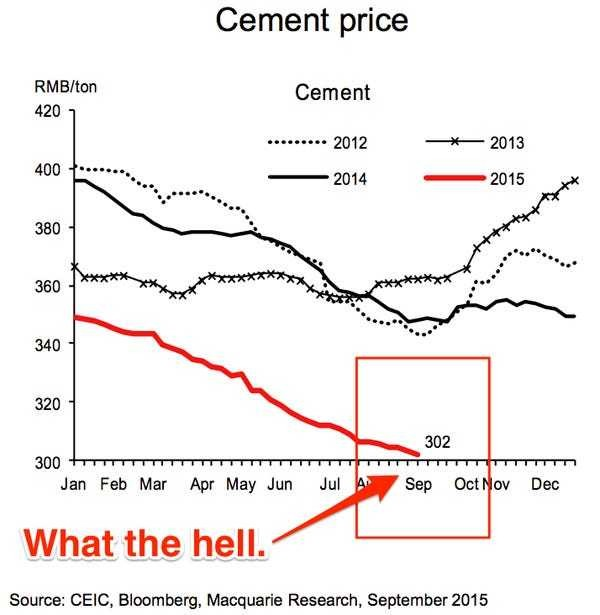 The price of cement in China has collapsed ... and that is not good - Business Insider