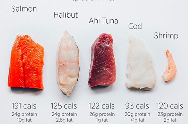 39 Genius Food Charts For Anyone Trying To Eat Healthier In The New Year