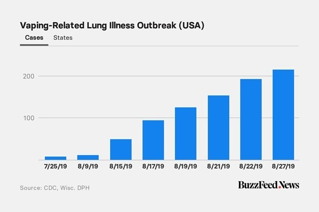 The Vaping Lung Illness Outbreak Has Now Spread To 25 States