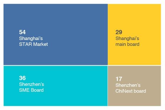 Charts of the Day: China's STAR Market Becomes an IPO Bonanza