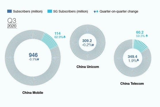 Charts of the Day: China's Telcos Post Steady Revenue Growth as 5G Takes Off