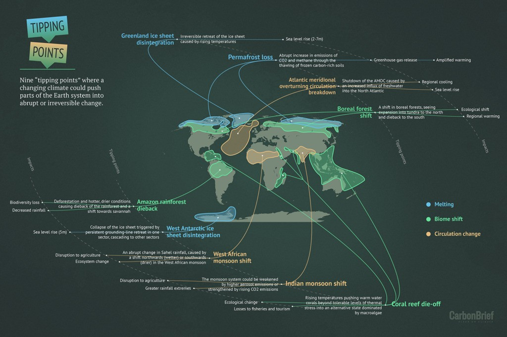 Explainer: Nine 'tipping points' that could be triggered by climate change | Carbon Brief