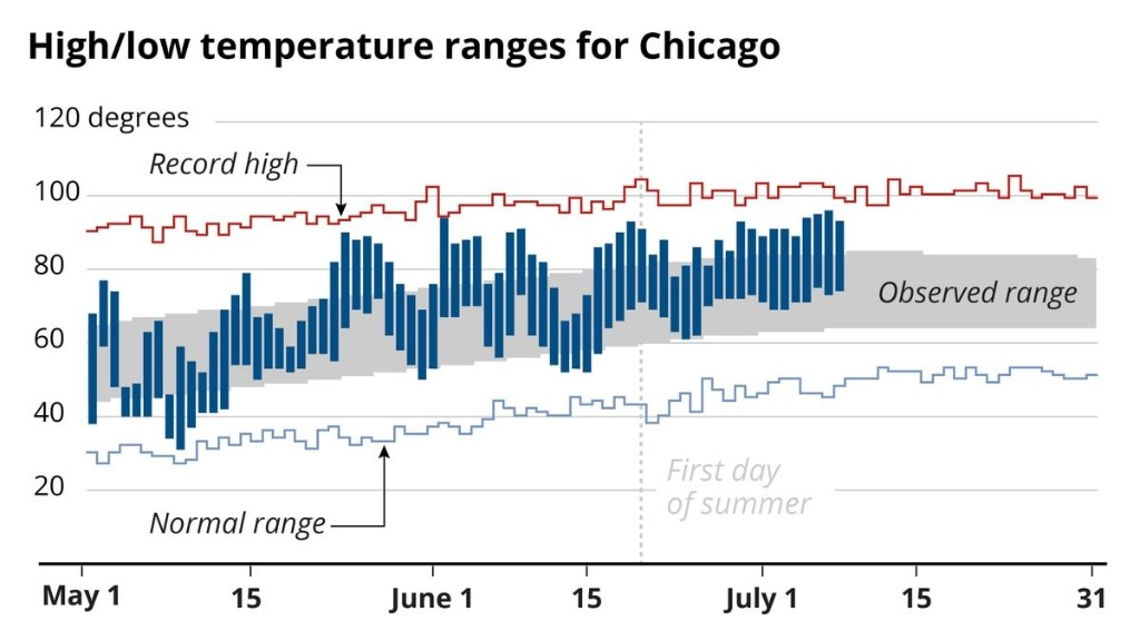 Yes, Chicago, it has been that hot: Here are 4 charts to help explain the recent heat wave