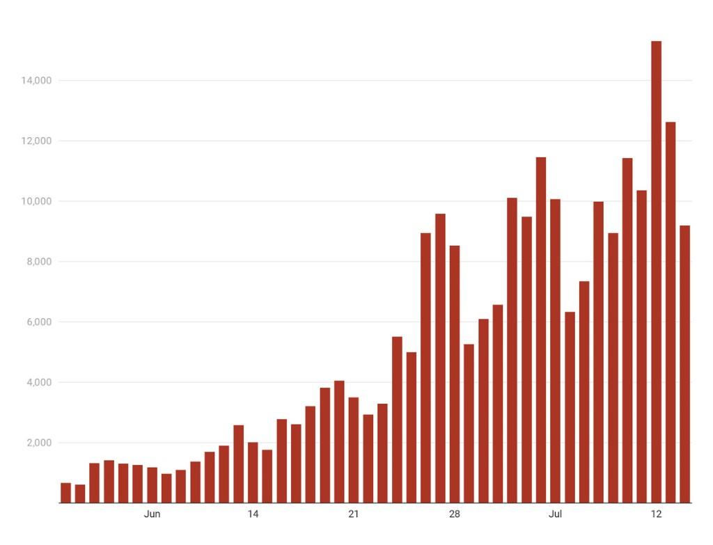 Florida coronavirus reported deaths jump record 132 to pass 4,400