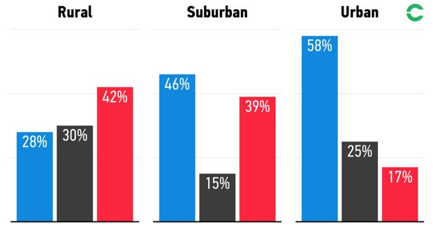 Why Suburban Swing Voters Are Less Common Than You Think