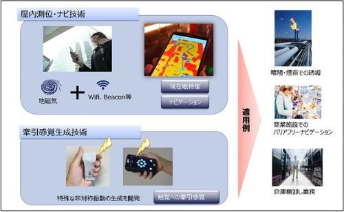 """進む方向を""""ひっぱって""""教える屋内ナビ技術--NTTが実証実験 - CNET Japan"""