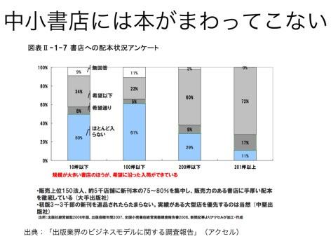 芳林堂も破産、書店閉店が止まらない日本--書店復活の米国との違いとは? - (page 5) - CNET Japan
