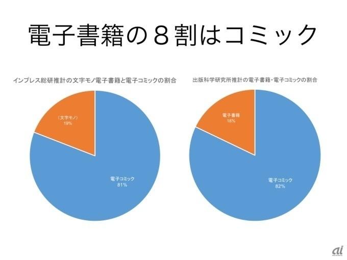出版不況は終わった? 最新データを見てわかること - CNET Japan