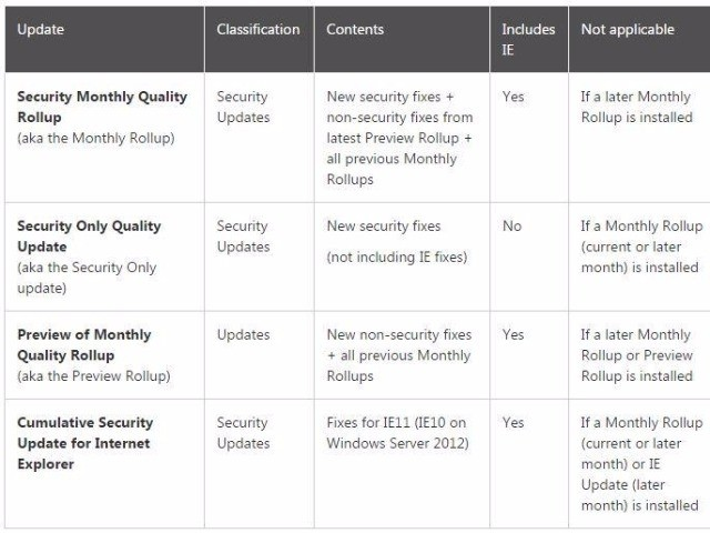 MS、「Windows 7/8.1」などの月例パッチ制度の修正内容を説明