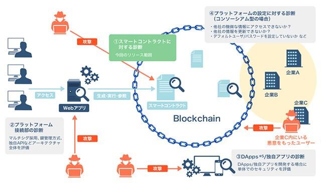 ブロックチェーン技術を使ったサービスの安全性を診断--NRIセキュアテクノロジーズ - CNET Japan