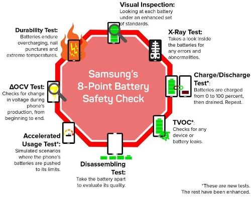 El Samsung Galaxy Note 8 promete no explotar