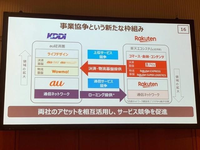 KDDIと楽天が「通信分野」で提携--決済や物流でも協業