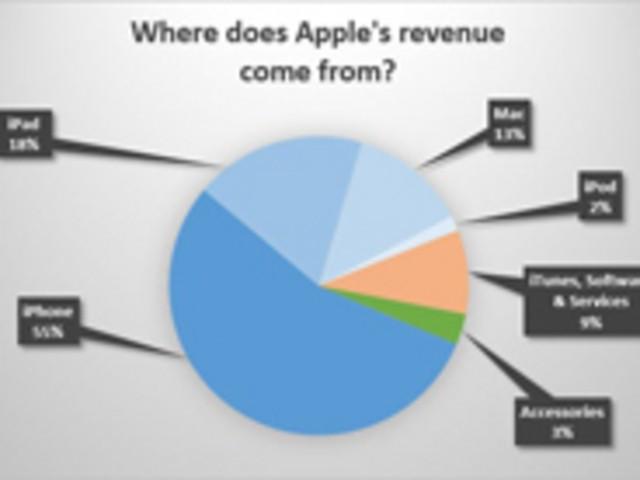 ハイテク業界を支配するアップル、グーグル、マイクロソフト--収益源で見る各社の違い