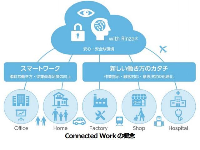 ユニシス、AIやRPA活用の働き方改革支援サービス「Connected Work」を展開
