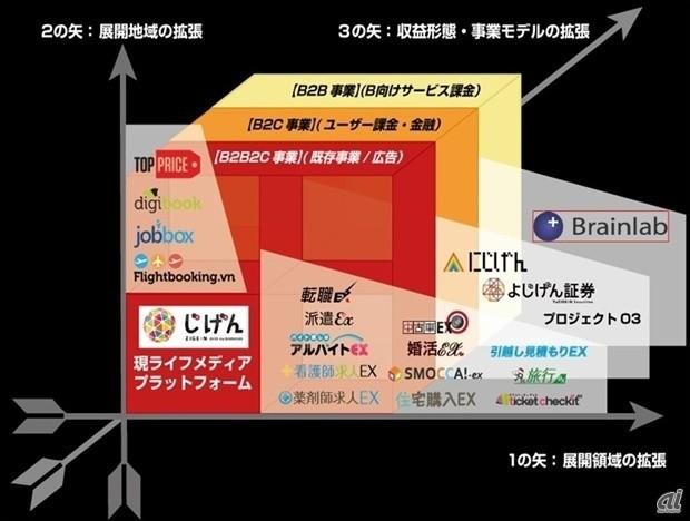 じげん、ブレイン・ラボを11.7億円で買収--B2Bに本格参入 - CNET Japan