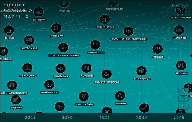博報堂、イノベーションを誘発する独自プログラム「Future Scenario Mapping」 - CNET Japan