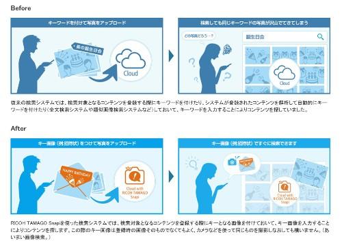 任意のグループ内で「キー画像検索」ができるSDK--リコー、「TAMAGO Snap」を無償提供 - CNET Japan