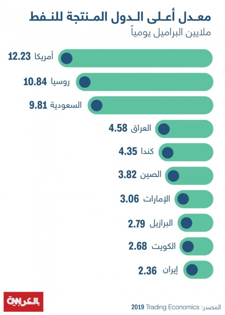 عاملان رفعا سعر النفط بأمريكا التي تتصدر أكبر منتجي العالم.. وإليكم الدول الـ9 التي تليها على القائمة