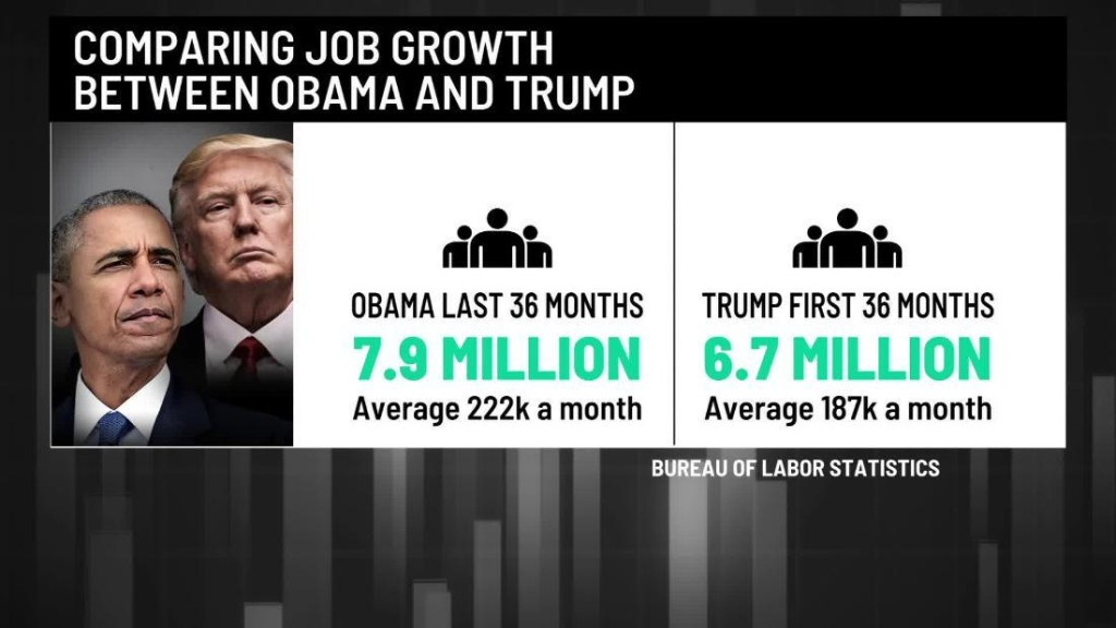 How Obama and Trump administrations compare on unemployment