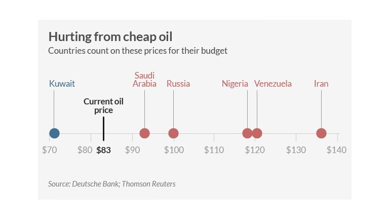 These countries are getting killed by cheap oil