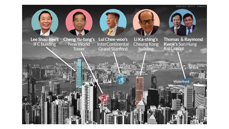 Hong Kong has a tycoon problem