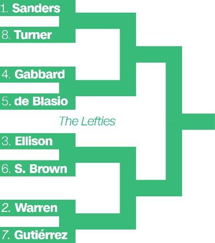 The 2020 Democratic primary, as a March Madness bracket