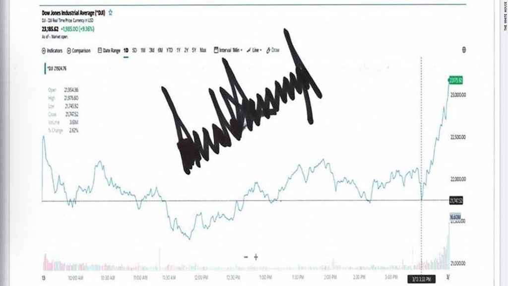 Trump sends signed chart showing stock market gains to supporters after he declared coronavirus a national emergency