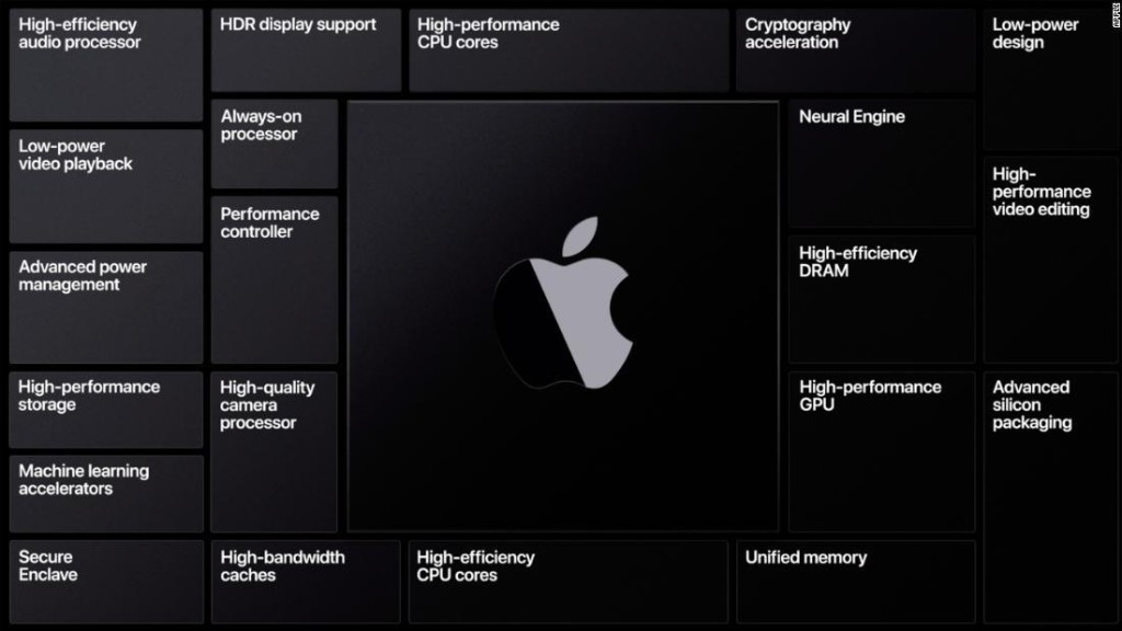 Here's what Apple Silicon means for you