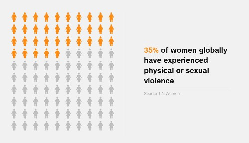 Sexual harassment: How it stands around the globe