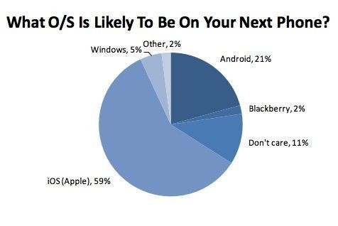 48% Of Teens Already Own An iPhone, While 62% Plan To Buy One Next
