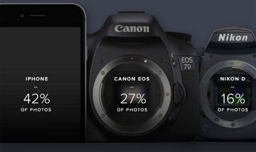 Canon admits defeat in its battle with smartphone snappers