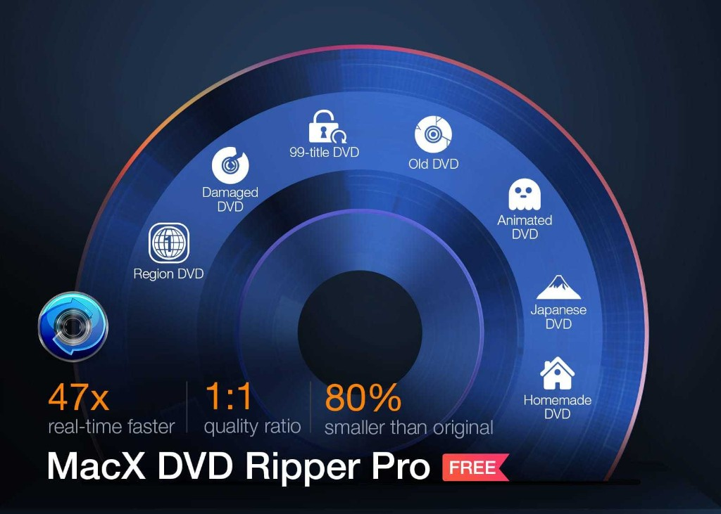 Convert any DVD to MP4, ISO image for free with MacX DVD Ripper Pro | Cult of Mac