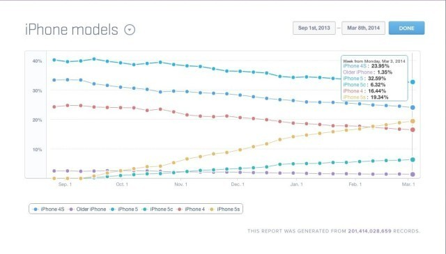 RIP, iPhone 5c: You're A Flop [Chart]
