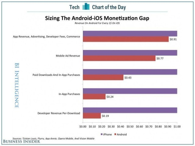 This Chart Explains Why Android Devs Are Poor & The Best Apps Are On iOS First