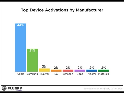 Apple beat Samsung on device activations this Christmas