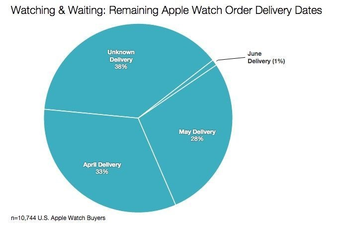 78% of 1.7 million Apple Watch orders still haven't shipped