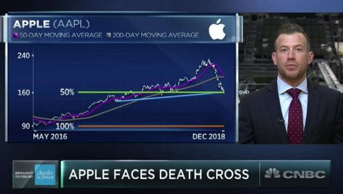 Apple stock falls to $155, entering a 'death cross'