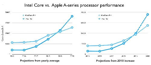 5 reasons Apple should dump Intel processors [Opinion]